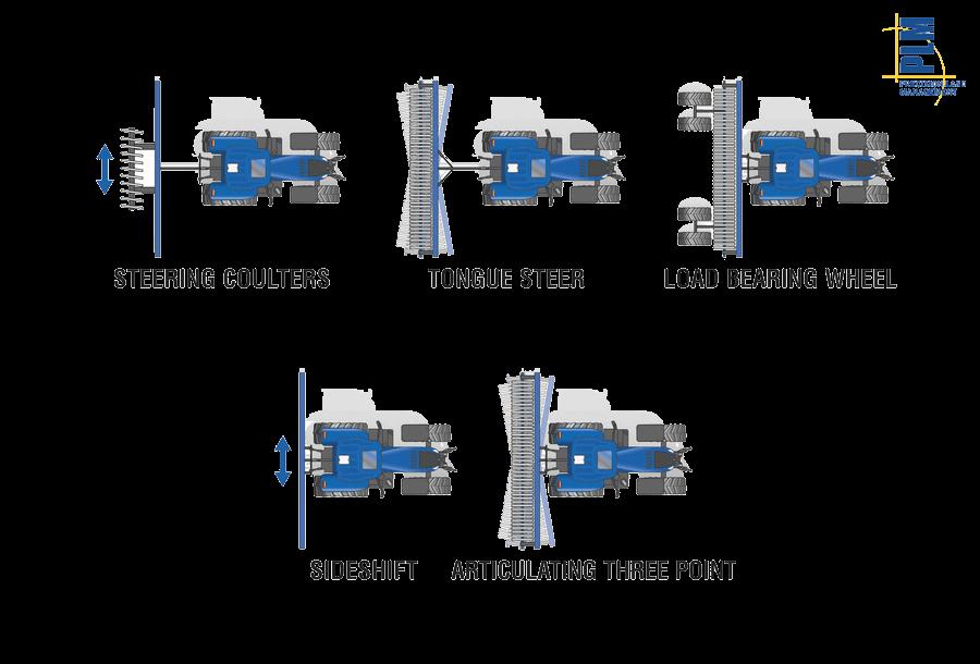 TrueTracker™ System